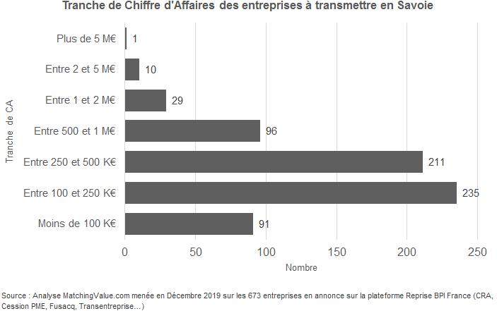 Taille des entreprises à reprendre en Savoie