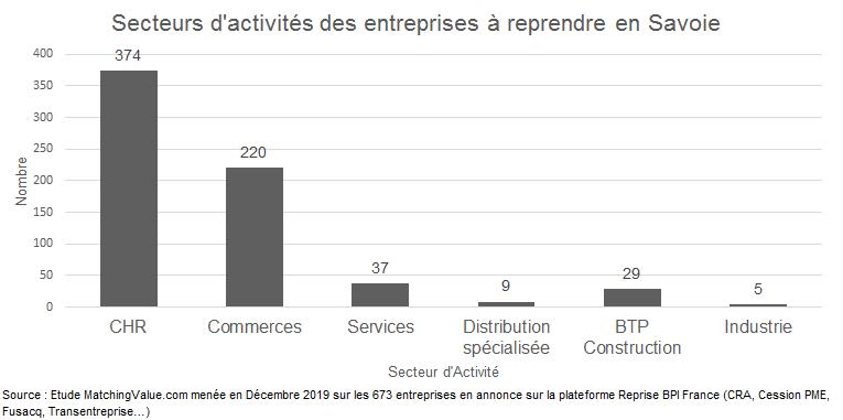 Principaux secteurs d'activité entreprises à céder savoie