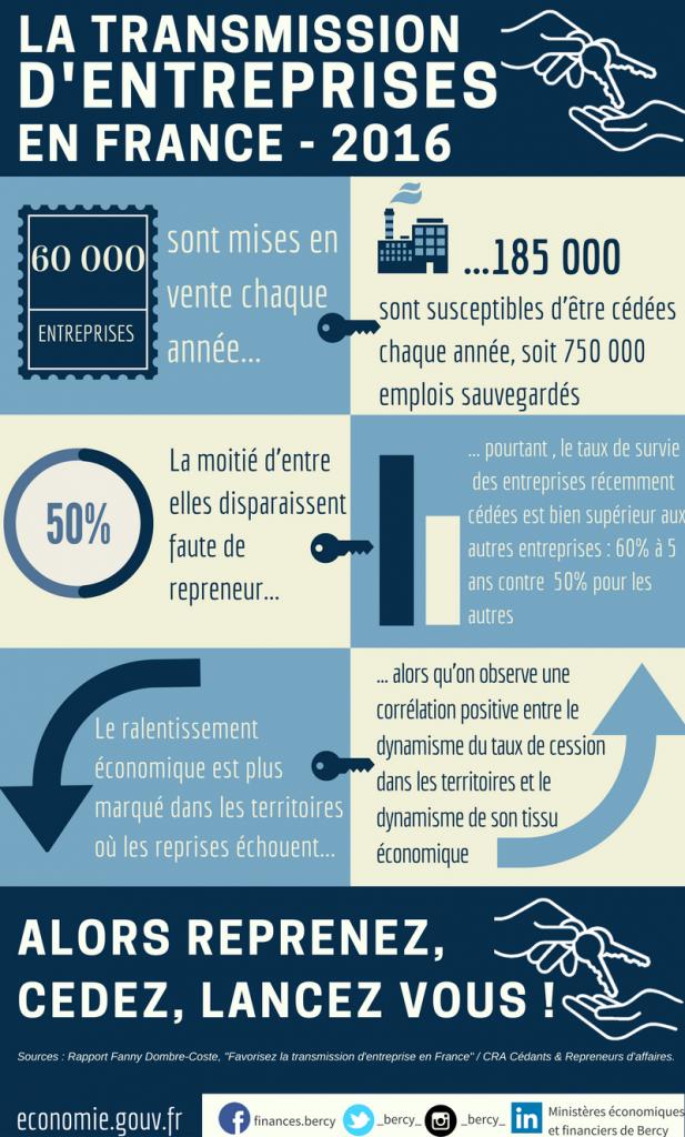 statistiques transmission entreprise